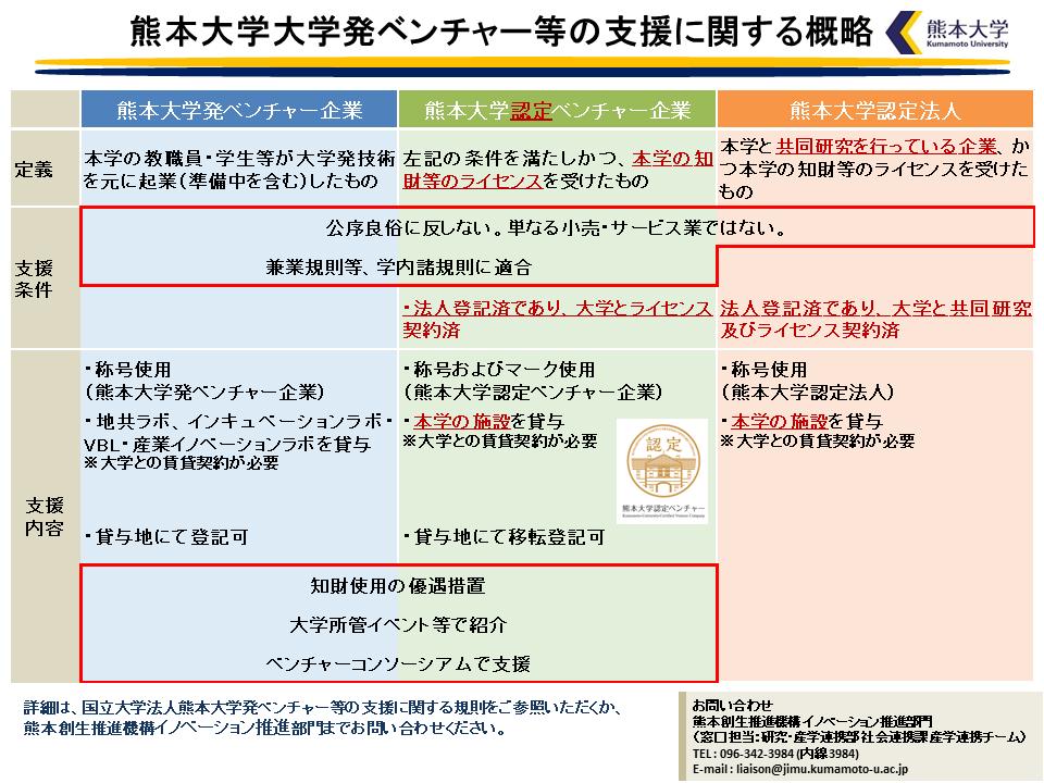 熊本大学大学発ベンチャー等の支援に関する概略図.png